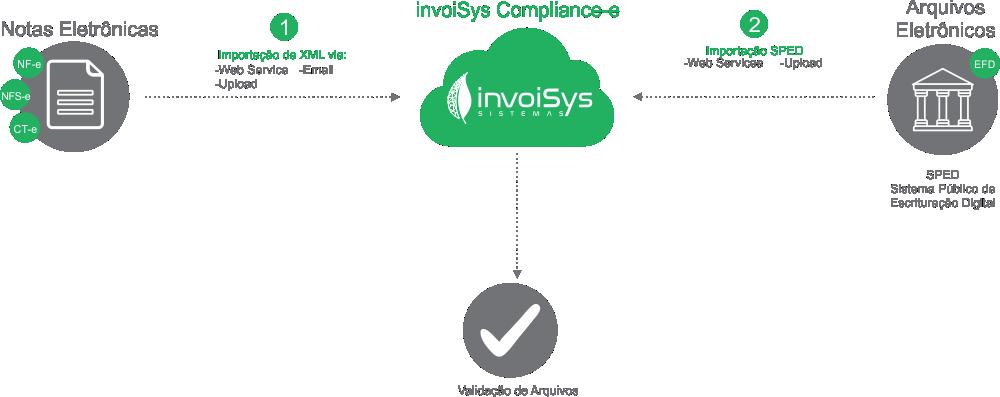 invoisys-compliance